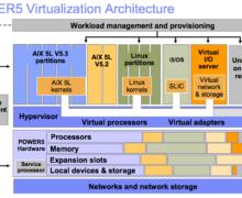 Mainframe Server Virtualization : Basics