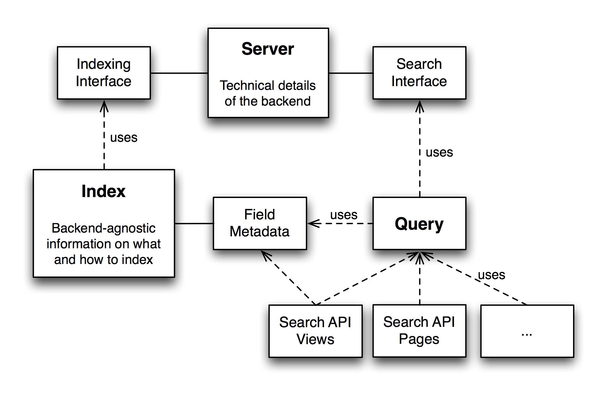 Apache Solr vs. Elasticsearch For WordPress Search