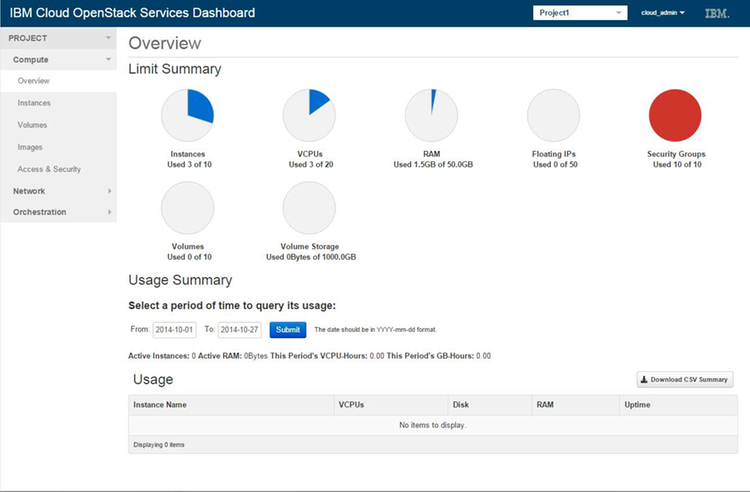 Compatibility of Our Existing OpenStack Guides For IBM OpenStack