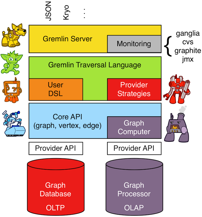 Install Apache TinkerPop Gremlin Server With PHP Client