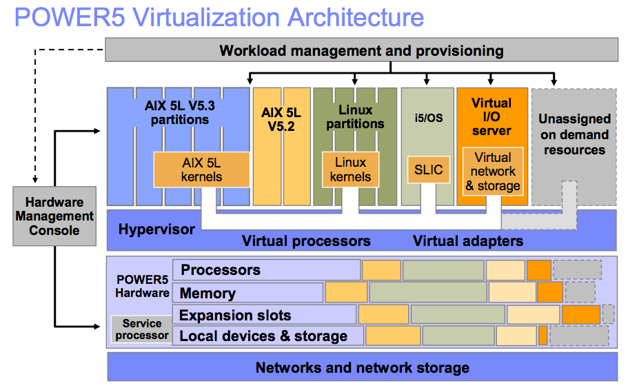 Mainframe Server Virtualization Basics