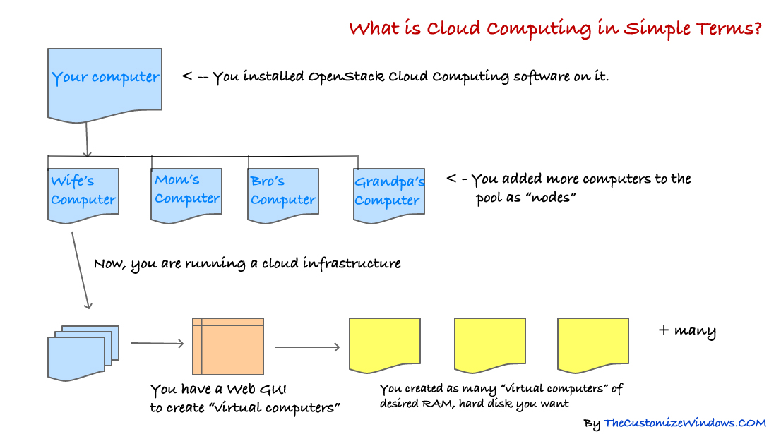 What-is-Cloud-Computing-in-Simple-Terms