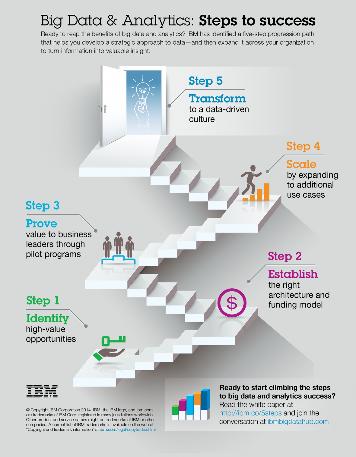 Advantages Disadvantages of Using IBM Big Data Analytics On Cloud
