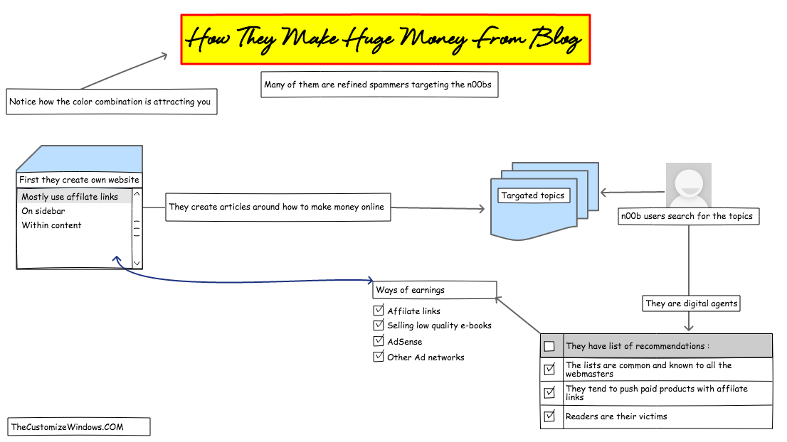 How They Make Huge Money From Blog