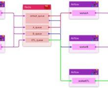 Installing Apache Airflow On Ubuntu, CentOS Cloud Server