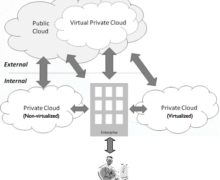 What is Virtual Private Cloud (VPC)?
