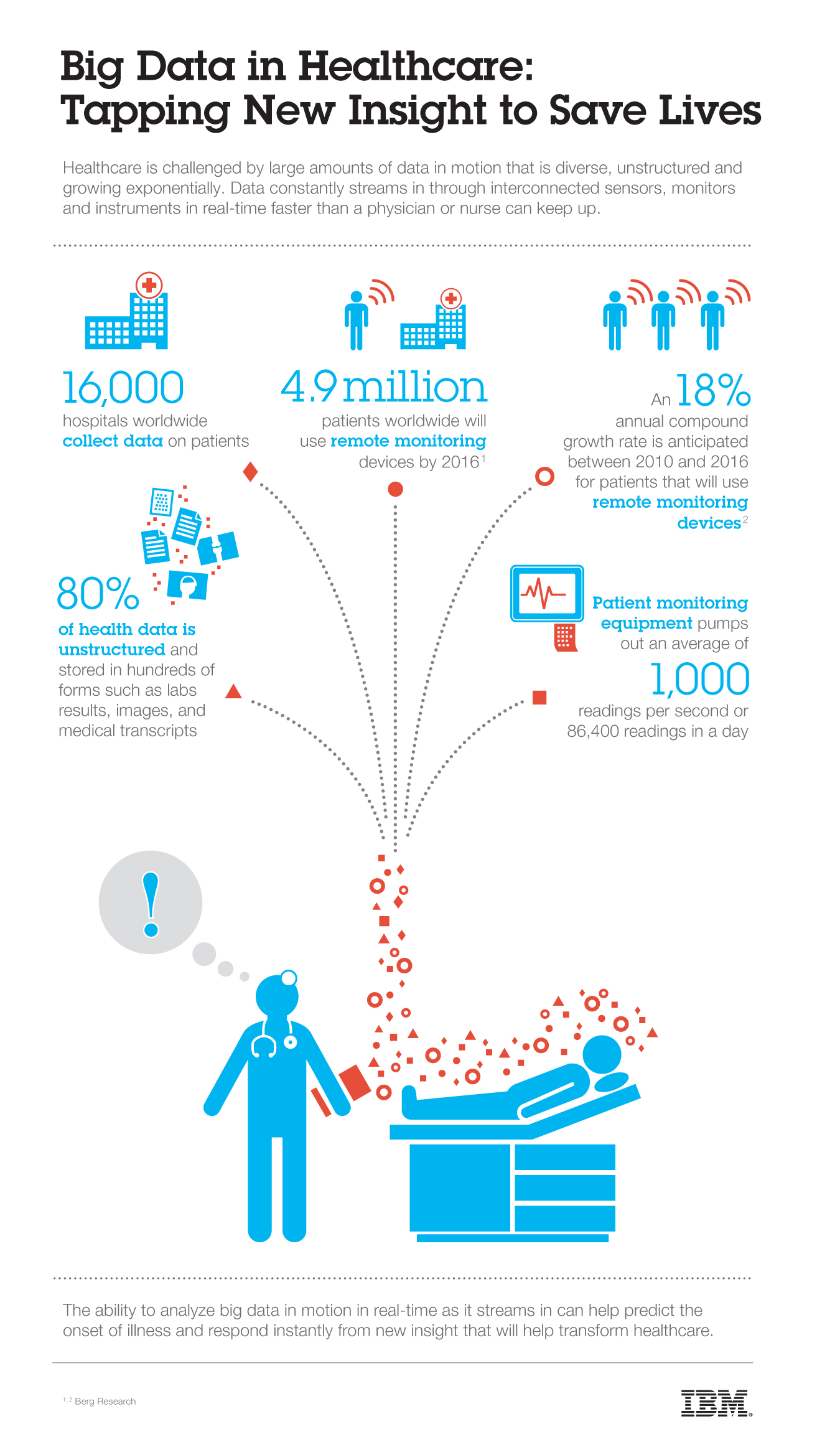 Real-time Big Data Analytics in Health Care Using Tools From IBM