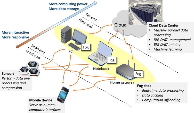 What is Fog Computing, Fog Networking, Fogging