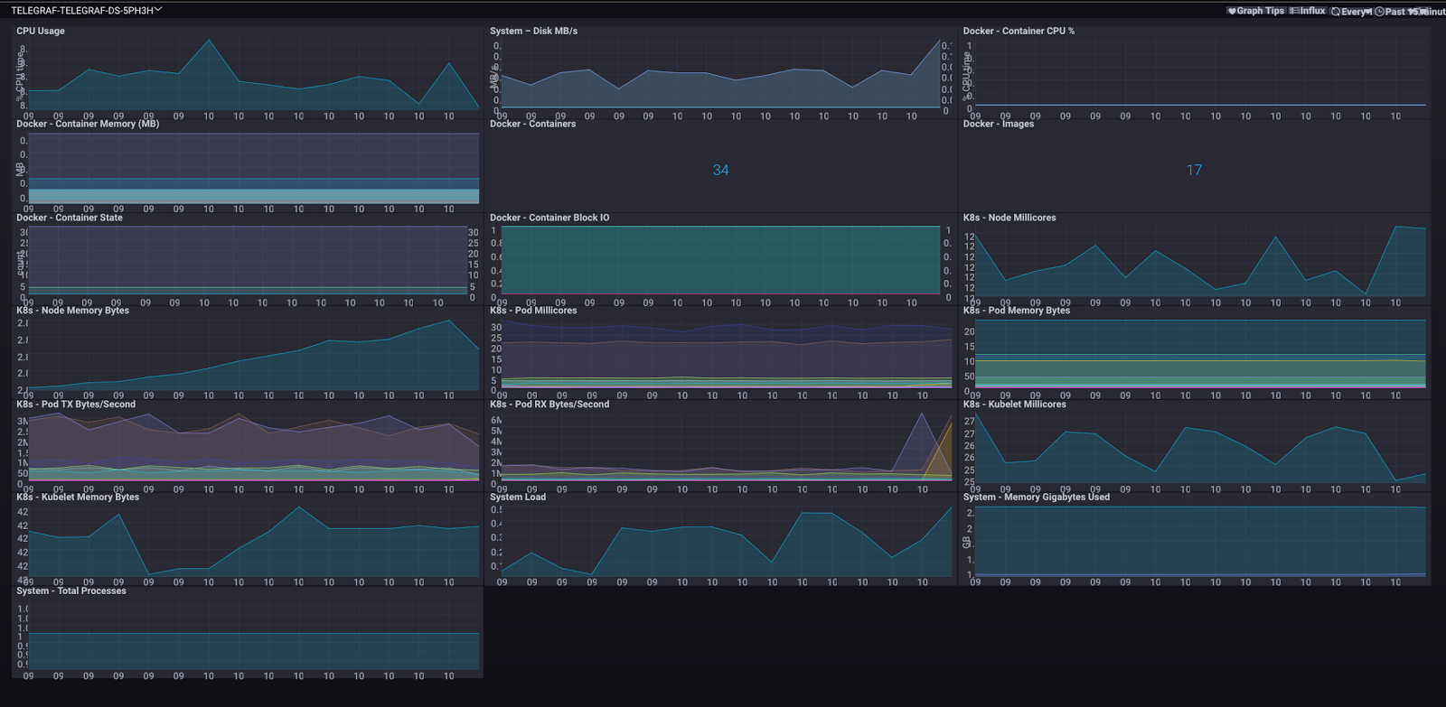 How To Install TICK Stack on Ubuntu, CentOS For System Metrics Monitoring