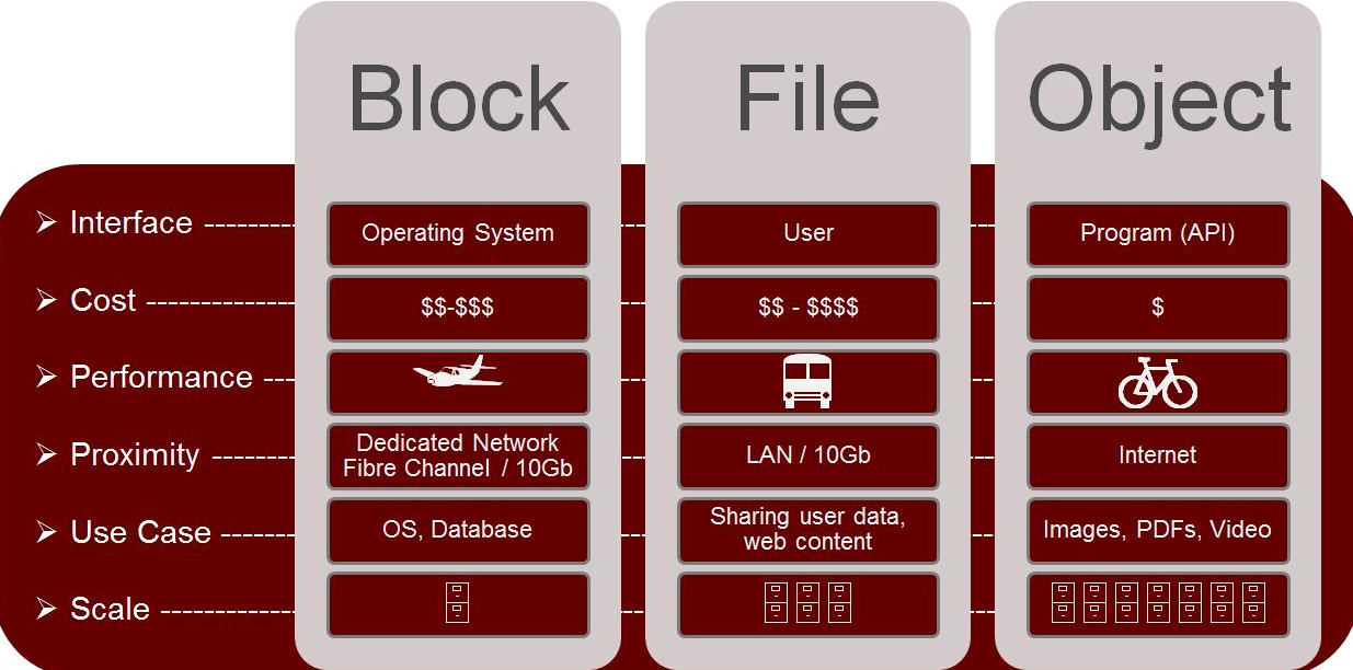 Object Storage vs Block Storage