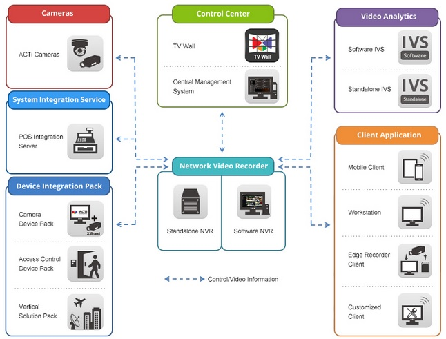 What is IP camera-How IP camera Works