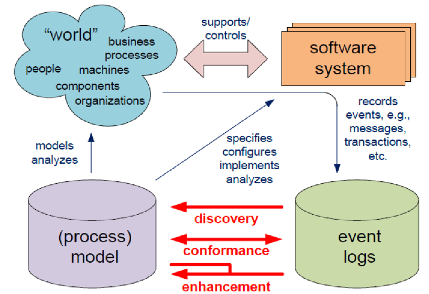 Process Mining and BI in Big Data Technology
