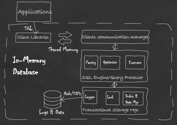 What-is-in-memory-computing