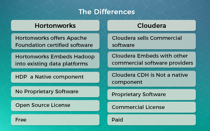 Why Hadoop Distributions Like From Cloudera Hortonworks Exist