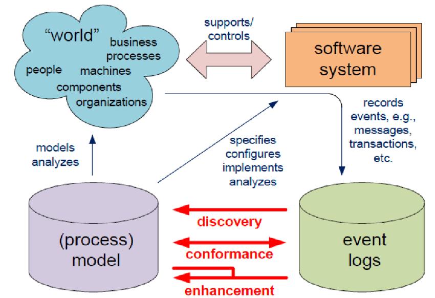 Process Mining and BI in Big Data Technology