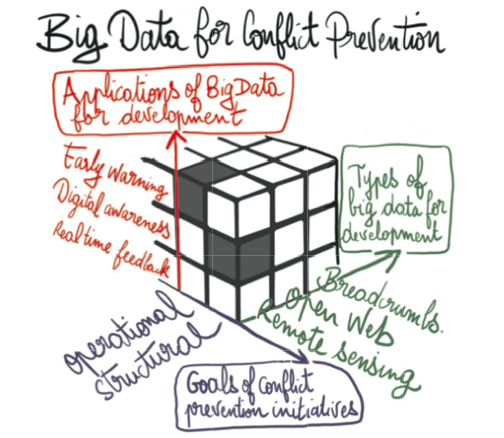 Theoretical Foundations of Big Data - Part 2