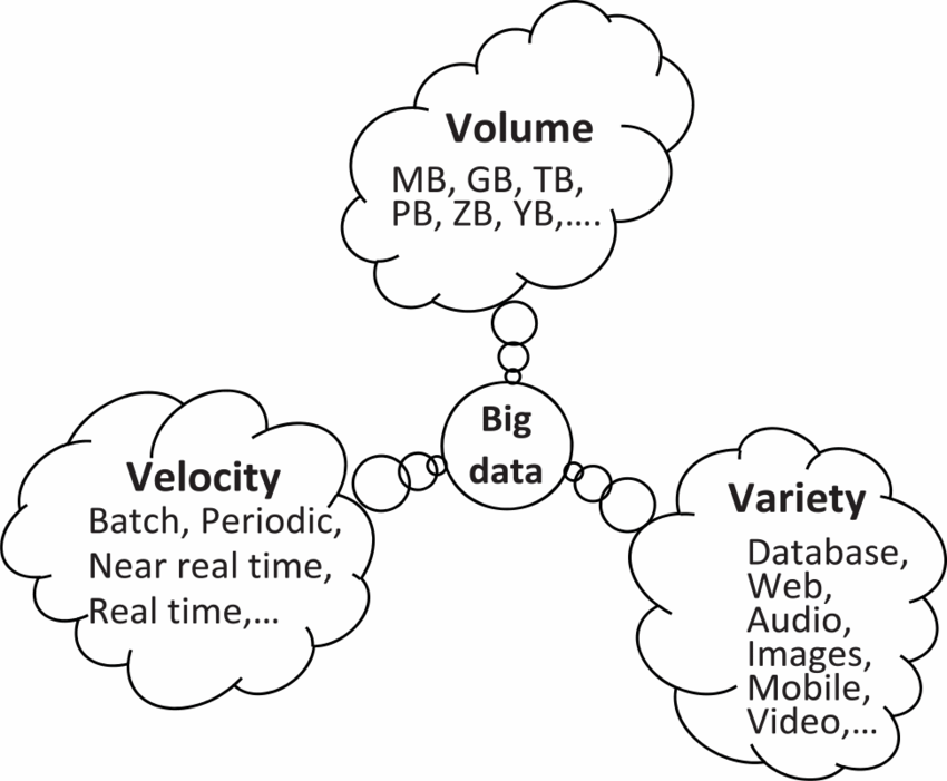 Theoretical Foundations of Big Data - Part 3