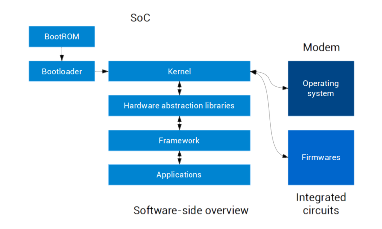 need of operating system in a Although the internet of things, or iot, has provided great promises, it is always a challenge to build iot systems solutions considering variable hardware platforms.