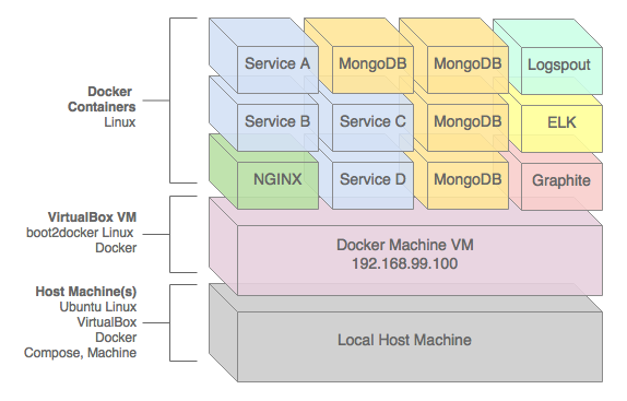 How To Run Microservices on localhost Kubernetes, Minikube, Docker