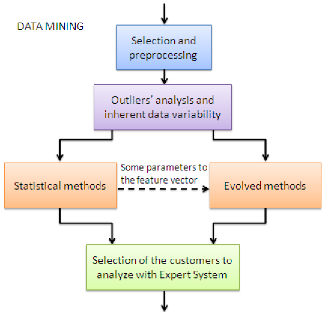 What Is Data Mining Examples of Data Mining Software