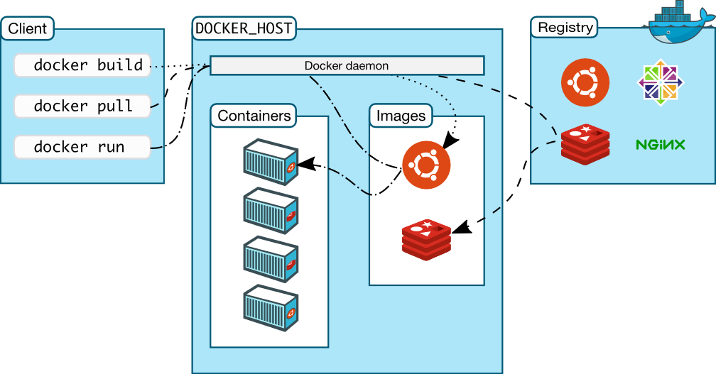 Docker is Not a Free Software : Limitation of Community