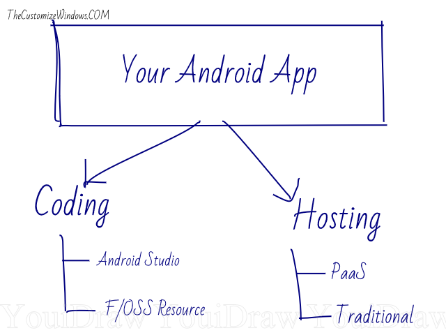 How to Create an Android App and Host It on Cloud