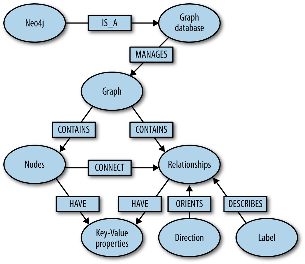 Big Data Graph Database