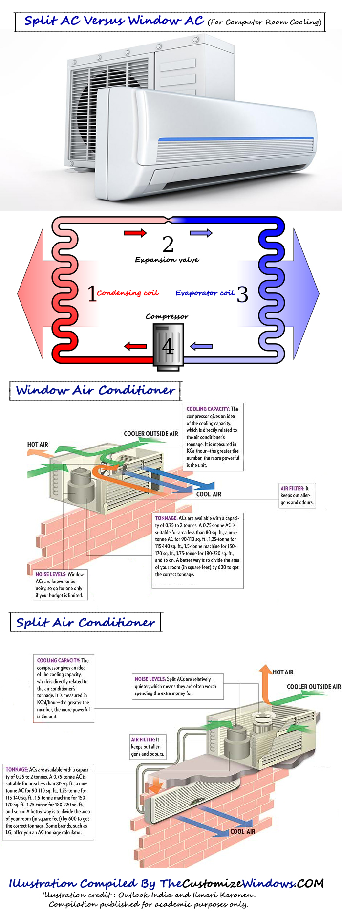 Split-AC-Versus-Window-AC-For-Computer-Room-Cooling