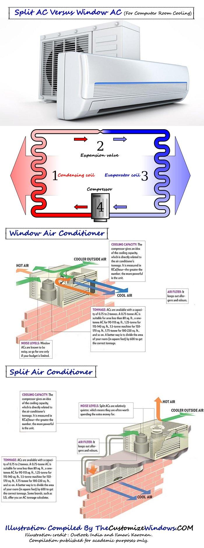 Split-AC-Versus-Window-AC-For-Computer-Room-Cooling