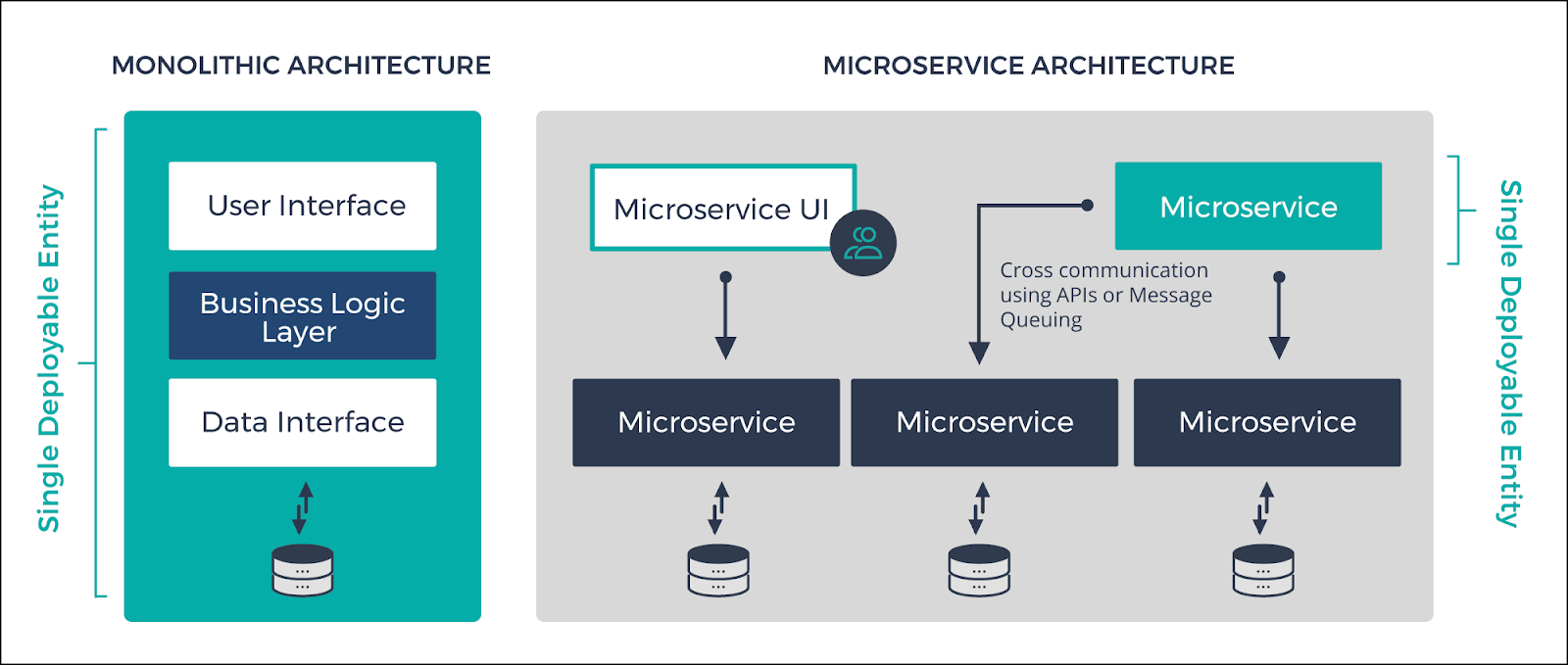 Difference Between Microservices and API Based Cloud Services
