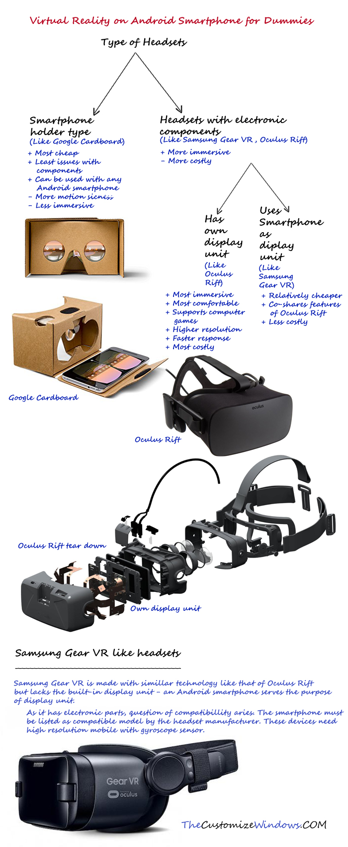 Virtual-Reality-on-Android-Smartphone-for-Dummies