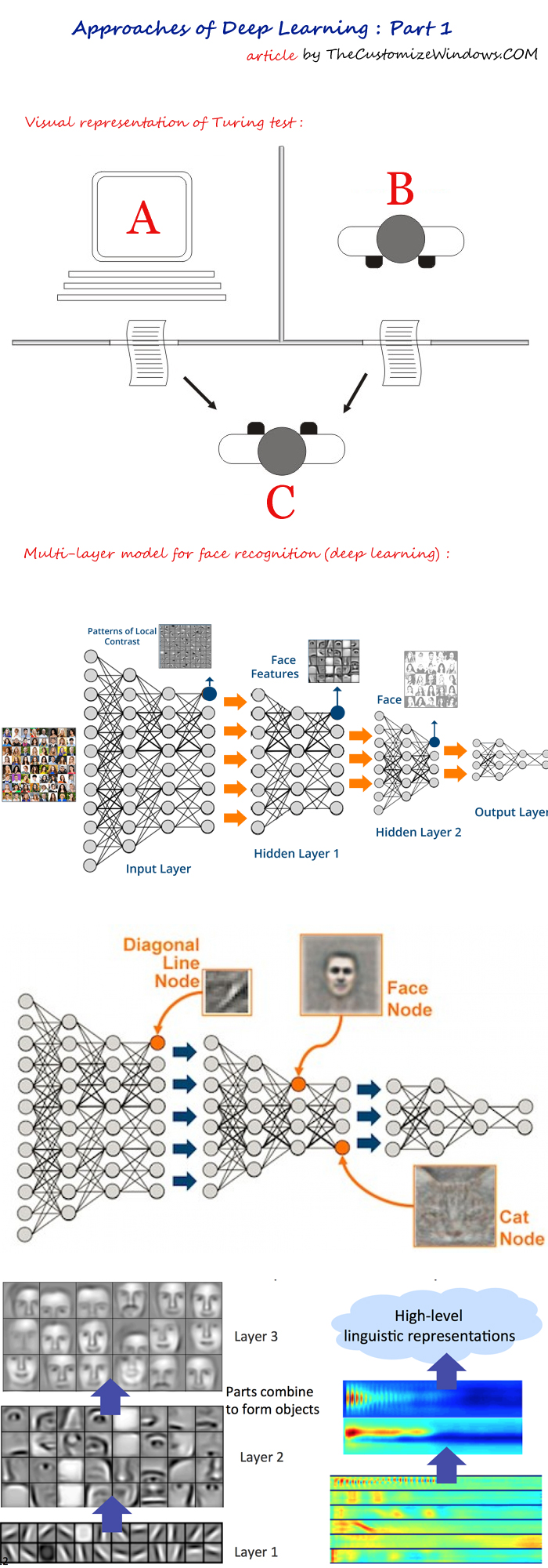 Approaches-of-Deep-Learning-Part-1