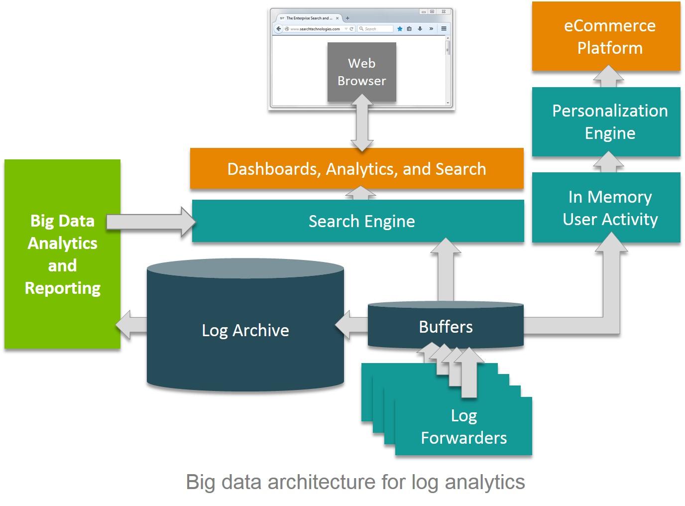 Best Tools For Web Server Log Processing Statistics Running WordPress