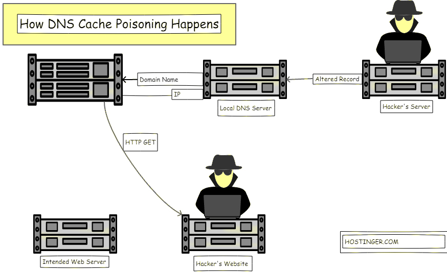 Effectiveness-of-Flushing-DNS-Cache-to-Prevent-DNS-Cache-Poisoning-and-Spoofing