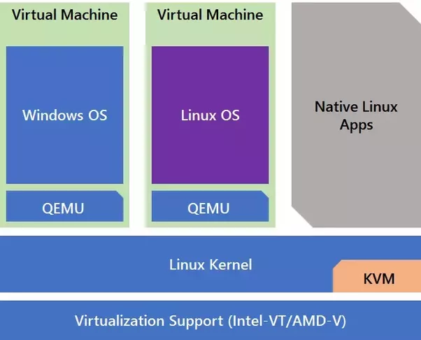Difference Between KVM and QEMU