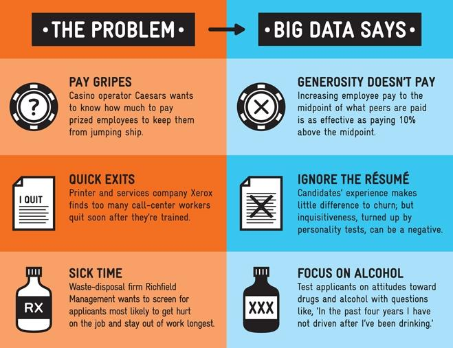Big Data in Human Resources