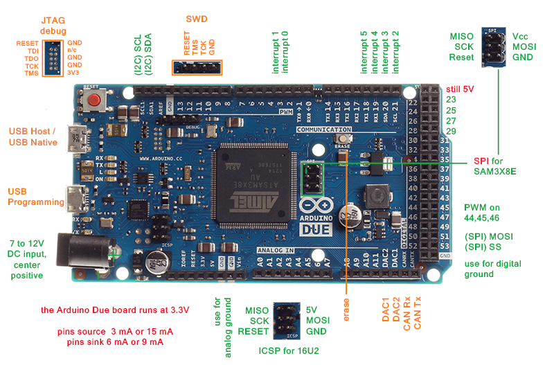 Difference of Arduino Due With Other Arduino Boards