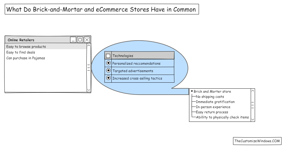 What Do Brick-and-Mortar and eCommerce Stores Have in Common