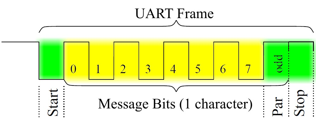 What is UART in Plain English