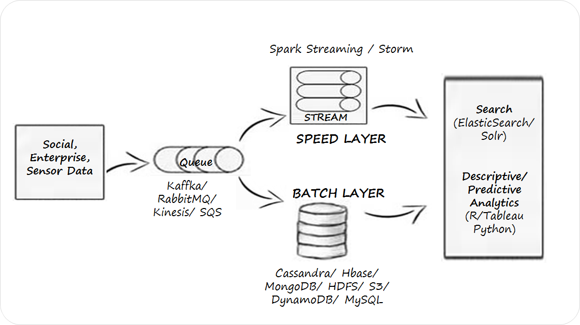 How MySQL Used in Big Data Analysis