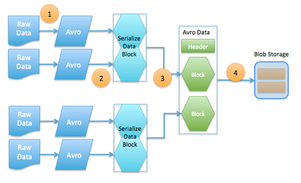 Learn apache avro for android apk download.