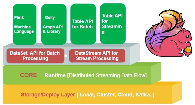 How To Install Apache Flink on Ubuntu Server