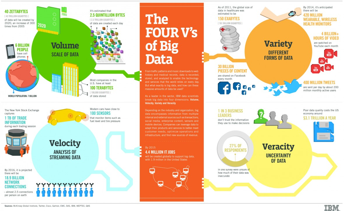How To Learn Big Data For Beginners