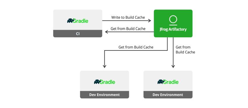 How to Install Gradle on Ubuntu 18 04 (Build Automation Toolset)
