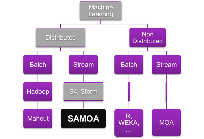 How to Run Apache SAMOA with Apache S4
