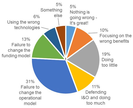 Cloud Computing Service Failures and Disruptions