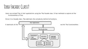 Configure Apache Tika With WordPress to Search, Get Meta of PDF-Doc Files
