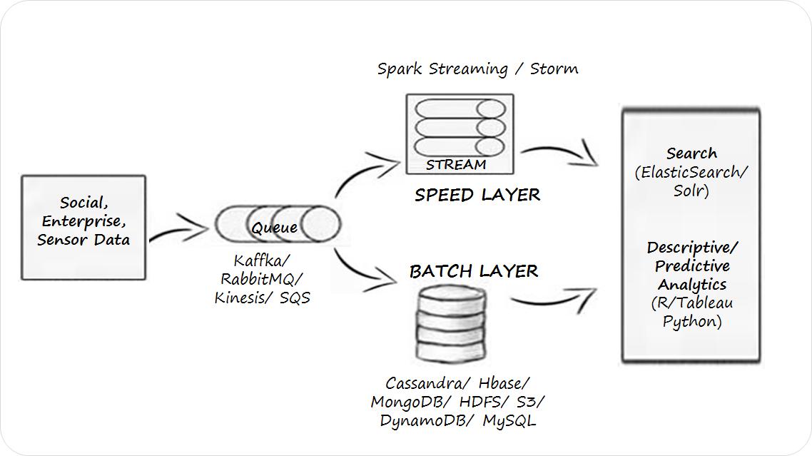 How MySQL Used in Big Data Analysis