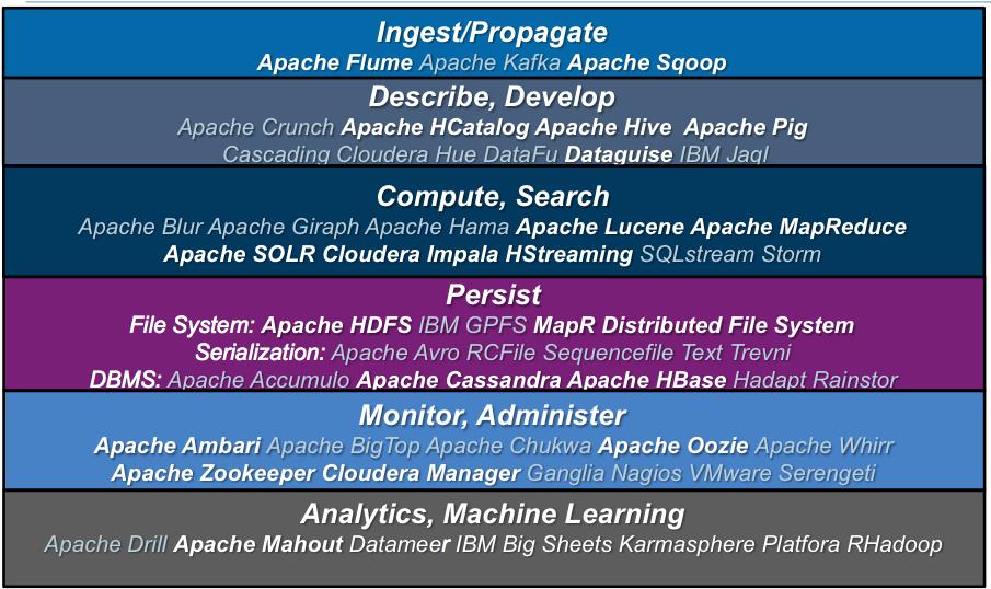 How to Install Apache DataFu