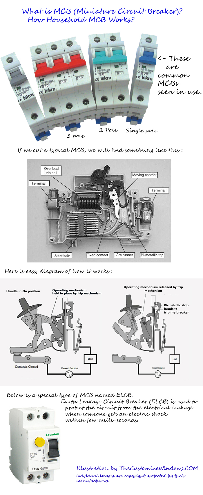 What-is-MCB-Miniature-Circuit-Breaker-How-Household-MCB-Works